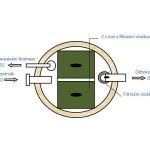 Biologický filtr BF-EK (EKOCIS) - schéma s popisem